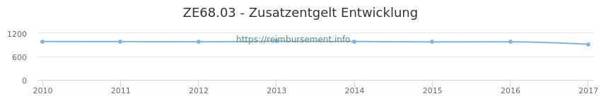 Erstattungsbetrag Historie für das Zusatzentgelt ZE68.03