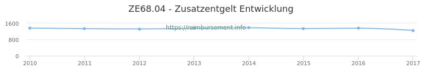 Erstattungsbetrag Historie für das Zusatzentgelt ZE68.04
