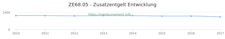 Erstattungsbetrag Historie für das Zusatzentgelt ZE68.05