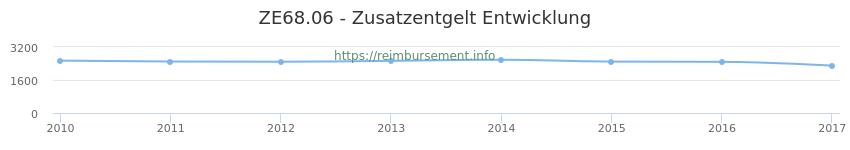 Erstattungsbetrag Historie für das Zusatzentgelt ZE68.06