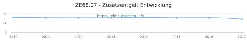 Erstattungsbetrag Historie für das Zusatzentgelt ZE68.07
