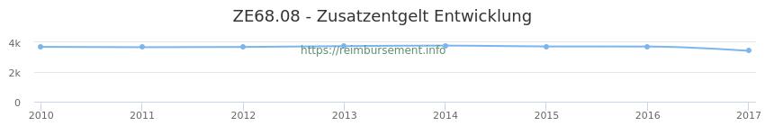 Erstattungsbetrag Historie für das Zusatzentgelt ZE68.08