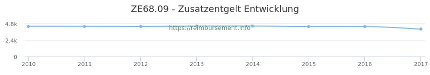 Erstattungsbetrag Historie für das Zusatzentgelt ZE68.09