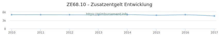 Erstattungsbetrag Historie für das Zusatzentgelt ZE68.10