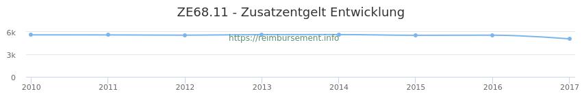 Erstattungsbetrag Historie für das Zusatzentgelt ZE68.11
