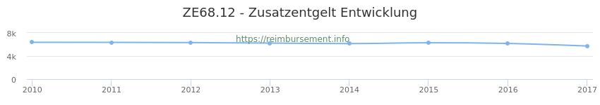 Erstattungsbetrag Historie für das Zusatzentgelt ZE68.12