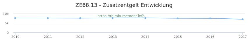 Erstattungsbetrag Historie für das Zusatzentgelt ZE68.13