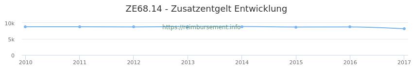 Erstattungsbetrag Historie für das Zusatzentgelt ZE68.14