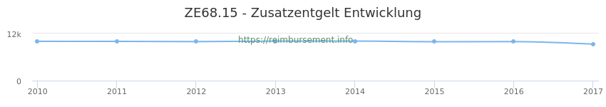 Erstattungsbetrag Historie für das Zusatzentgelt ZE68.15