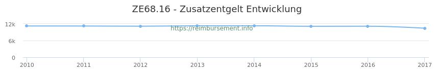 Erstattungsbetrag Historie für das Zusatzentgelt ZE68.16