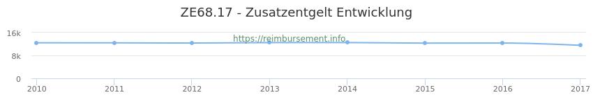 Erstattungsbetrag Historie für das Zusatzentgelt ZE68.17