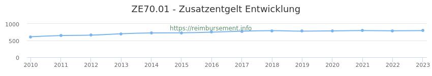 Erstattungsbetrag Historie für das Zusatzentgelt ZE70.01
