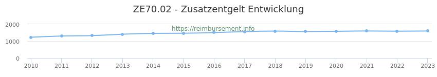 Erstattungsbetrag Historie für das Zusatzentgelt ZE70.02