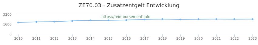 Erstattungsbetrag Historie für das Zusatzentgelt ZE70.03