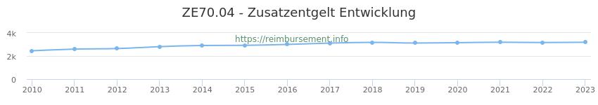 Erstattungsbetrag Historie für das Zusatzentgelt ZE70.04