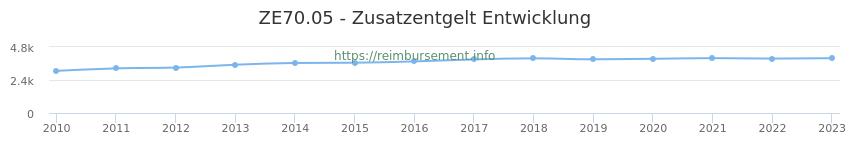 Erstattungsbetrag Historie für das Zusatzentgelt ZE70.05
