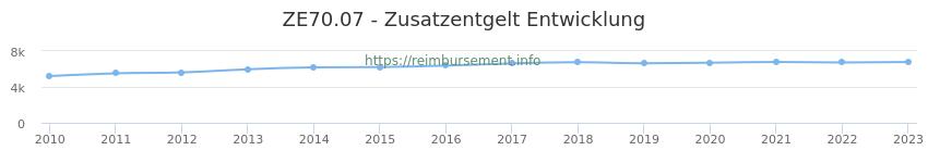 Erstattungsbetrag Historie für das Zusatzentgelt ZE70.07