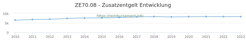Erstattungsbetrag Historie für das Zusatzentgelt ZE70.08