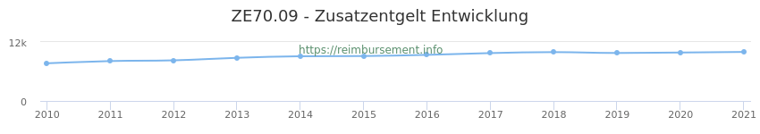 Erstattungsbetrag Historie für das Zusatzentgelt ZE70.09