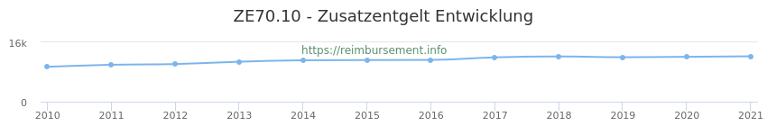 Erstattungsbetrag Historie für das Zusatzentgelt ZE70.10