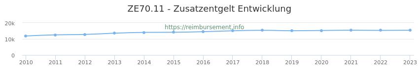 Erstattungsbetrag Historie für das Zusatzentgelt ZE70.11