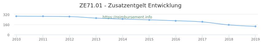 Erstattungsbetrag Historie für das Zusatzentgelt ZE71.01