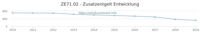 Erstattungsbetrag Historie für das Zusatzentgelt ZE71.02