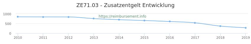 Erstattungsbetrag Historie für das Zusatzentgelt ZE71.03