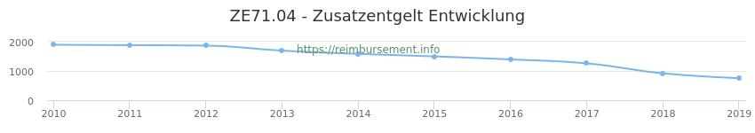 Erstattungsbetrag Historie für das Zusatzentgelt ZE71.04