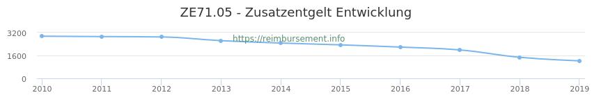Erstattungsbetrag Historie für das Zusatzentgelt ZE71.05