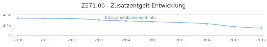 Erstattungsbetrag Historie für das Zusatzentgelt ZE71.06