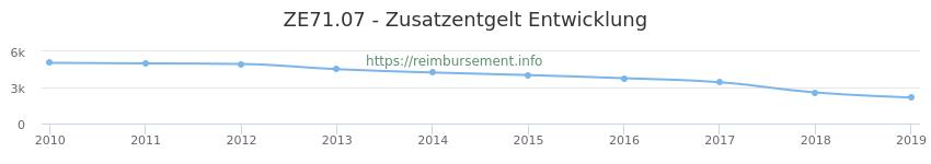 Erstattungsbetrag Historie für das Zusatzentgelt ZE71.07