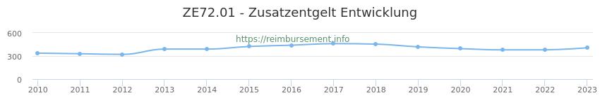Erstattungsbetrag Historie für das Zusatzentgelt ZE72.01