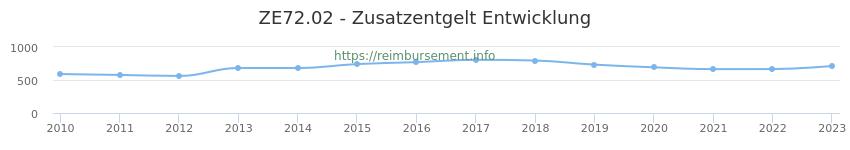 Erstattungsbetrag Historie für das Zusatzentgelt ZE72.02