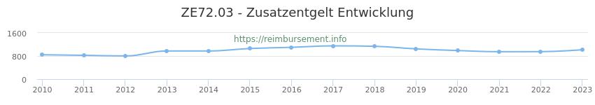 Erstattungsbetrag Historie für das Zusatzentgelt ZE72.03