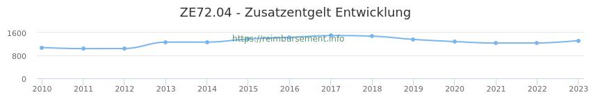 Erstattungsbetrag Historie für das Zusatzentgelt ZE72.04