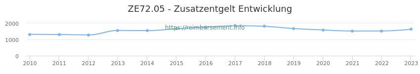 Erstattungsbetrag Historie für das Zusatzentgelt ZE72.05