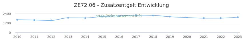 Erstattungsbetrag Historie für das Zusatzentgelt ZE72.06