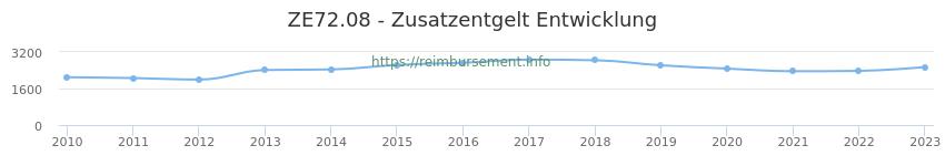 Erstattungsbetrag Historie für das Zusatzentgelt ZE72.08