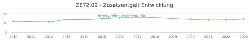 Erstattungsbetrag Historie für das Zusatzentgelt ZE72.09