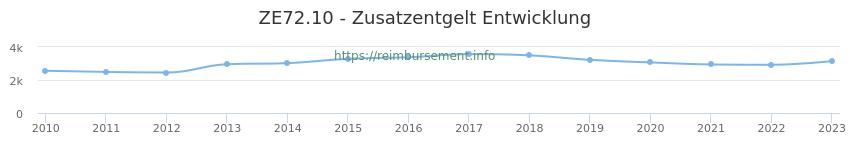 Erstattungsbetrag Historie für das Zusatzentgelt ZE72.10