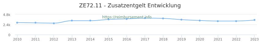 Erstattungsbetrag Historie für das Zusatzentgelt ZE72.11