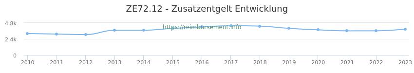 Erstattungsbetrag Historie für das Zusatzentgelt ZE72.12