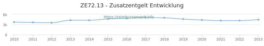 Erstattungsbetrag Historie für das Zusatzentgelt ZE72.13