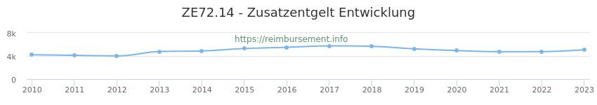 Erstattungsbetrag Historie für das Zusatzentgelt ZE72.14