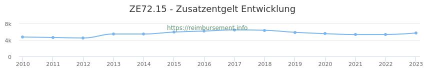 Erstattungsbetrag Historie für das Zusatzentgelt ZE72.15