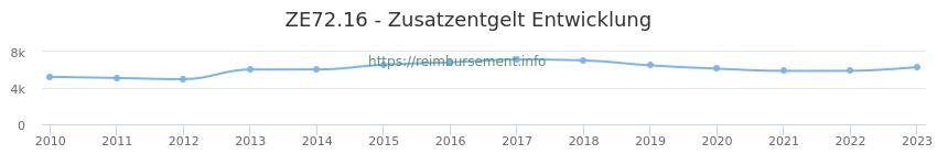 Erstattungsbetrag Historie für das Zusatzentgelt ZE72.16