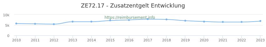 Erstattungsbetrag Historie für das Zusatzentgelt ZE72.17