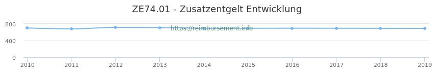 Erstattungsbetrag Historie für das Zusatzentgelt ZE74.01