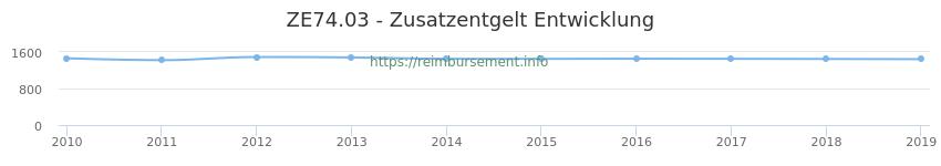 Erstattungsbetrag Historie für das Zusatzentgelt ZE74.03